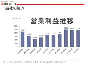 東急トランセの営業利益推移