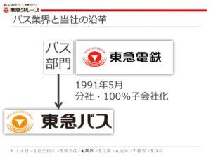 東急電鉄からの東急バスの成立