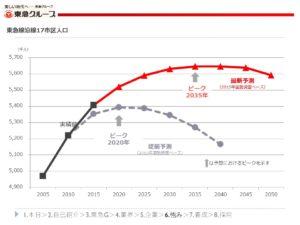 東急線沿線17市区人口予測