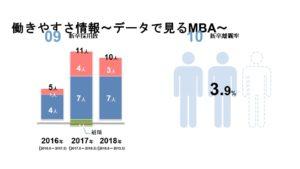 新卒採用数・新卒離職率
