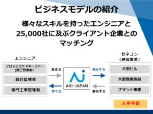 アーキ・ジャパンのビジネスモデル イメージ図
