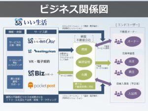 ビジネス関係図