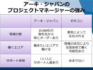 アーキ・ジャパンのプロジェクトマネージャーの強み