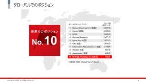 インテージの世界・アジアにおけるポジション