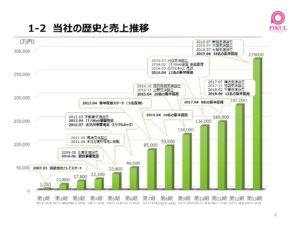 ピックル 売上推移と沿革・歴史