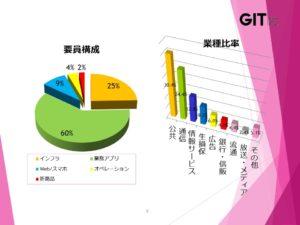 GIテクノス_要員構成