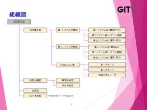 GIテクノス_組織図