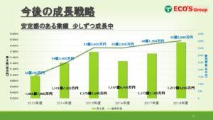 エコス_業績・売上高推移