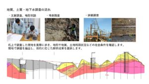 地質調査の流れ